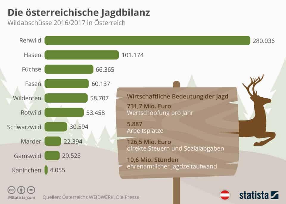Wildabschüsse 2017 + 2018 Jagdwirtschaft