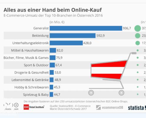 online shopping, Online-Shopping – Der Handel in 5 Jahren