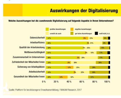 Digitalisierung, Digitalisieren, transformieren, disruptieren