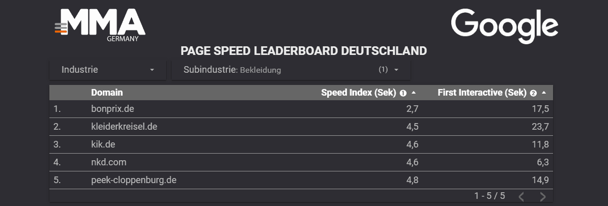 google page speed, Google Page Speed – Die schnellsten Pages