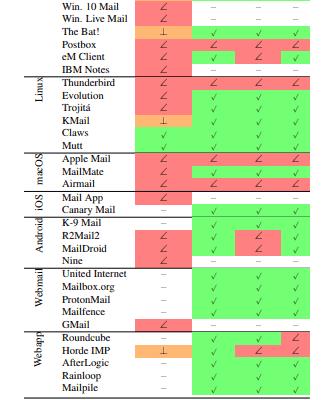 efail, EFAIL – Sicherheitslücke in E-Mail Verschlüsselung PGP + S/MIME