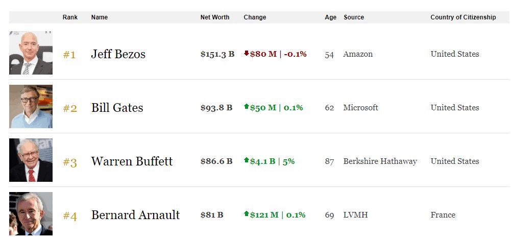 Amazon Gründer, Amazon Gründer ist reichster Mensch
