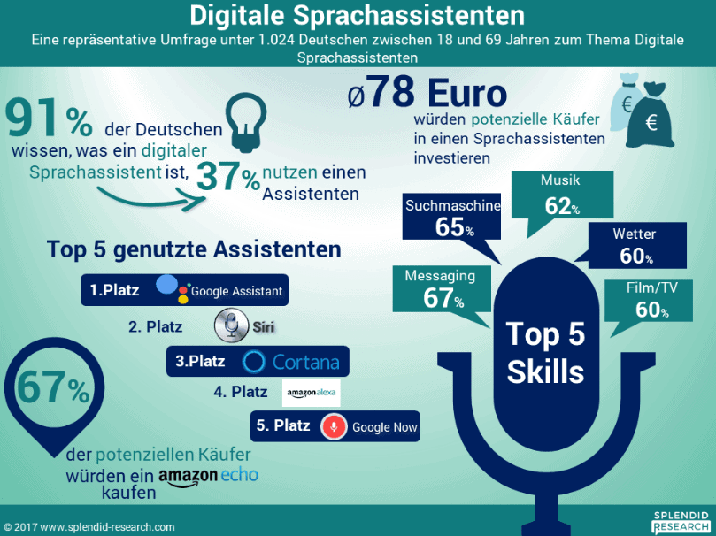 Sprachassistenten in Deutschland, Sprachassistenten in Deutschland