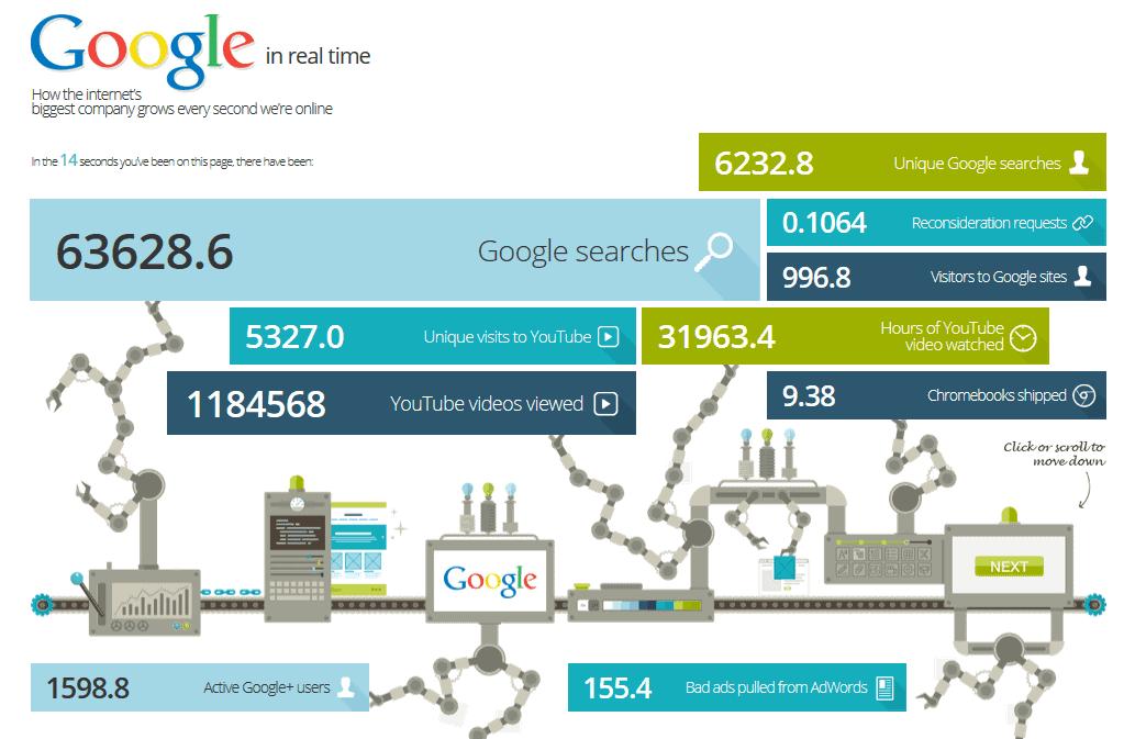 Google-Suche, Was passiert bei einer Google-Suche?