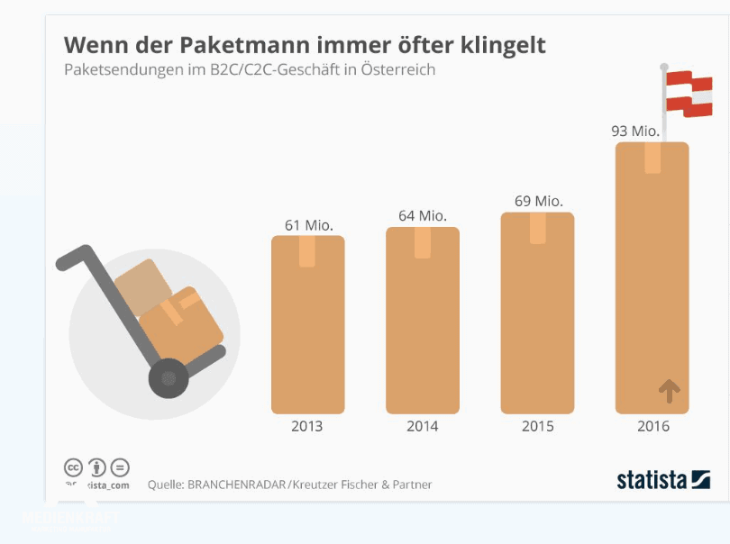 online shopping, Online-Shopping – Der Handel in 5 Jahren