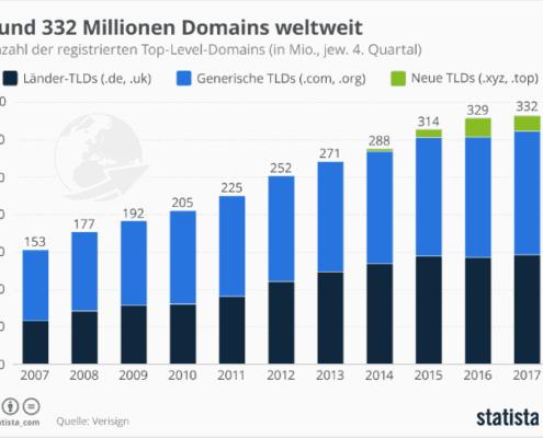 332 Millionen Domains weltweit