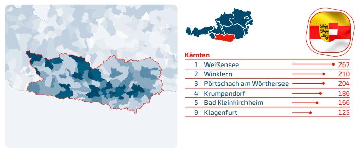 Domains Kärnten