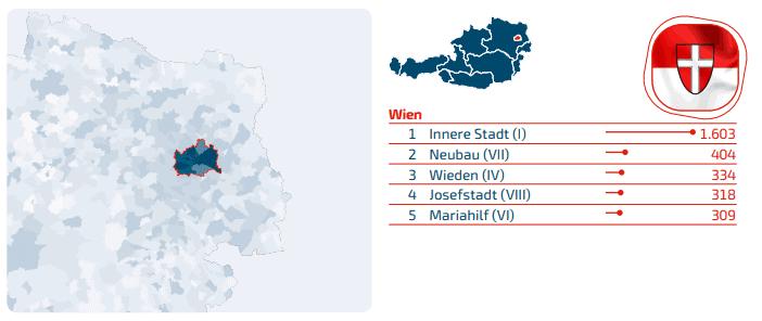 Domains Wien