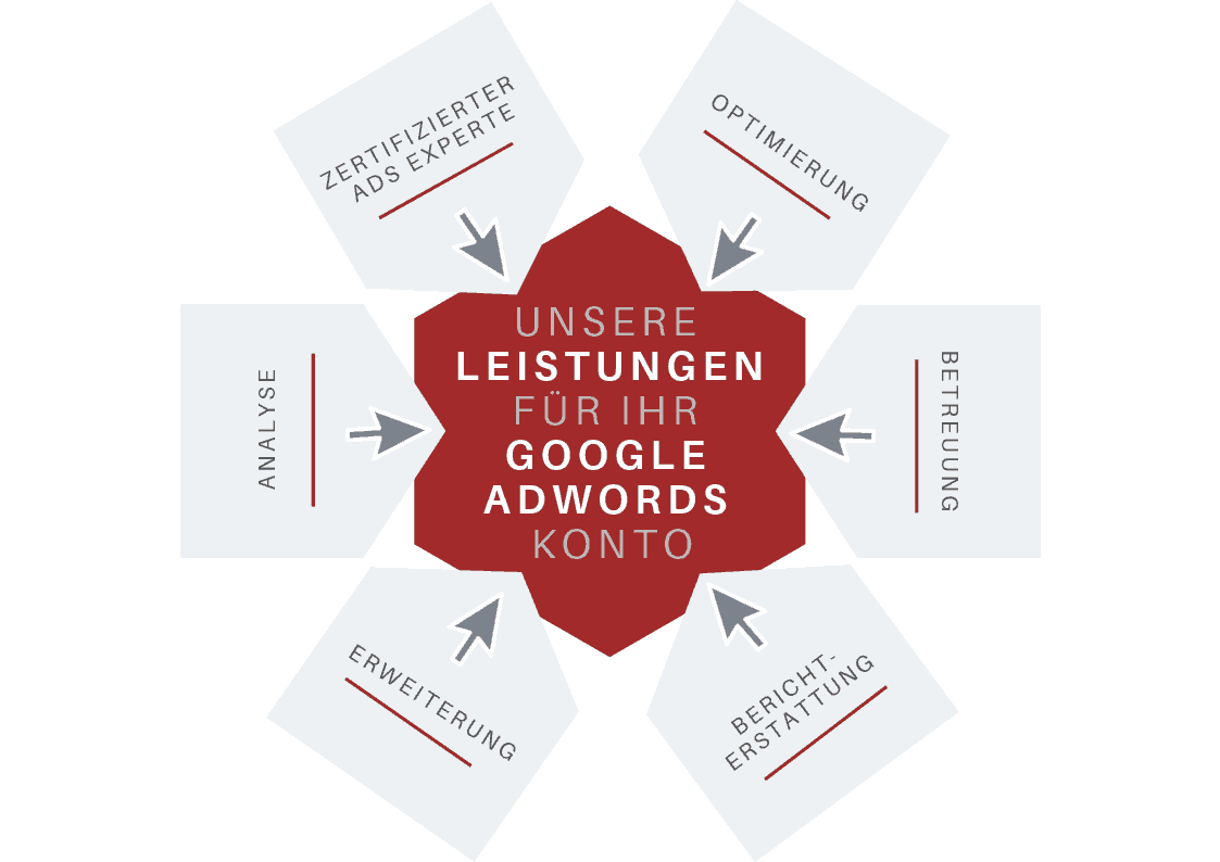 Google Adwords Graz, Google AdWords Graz