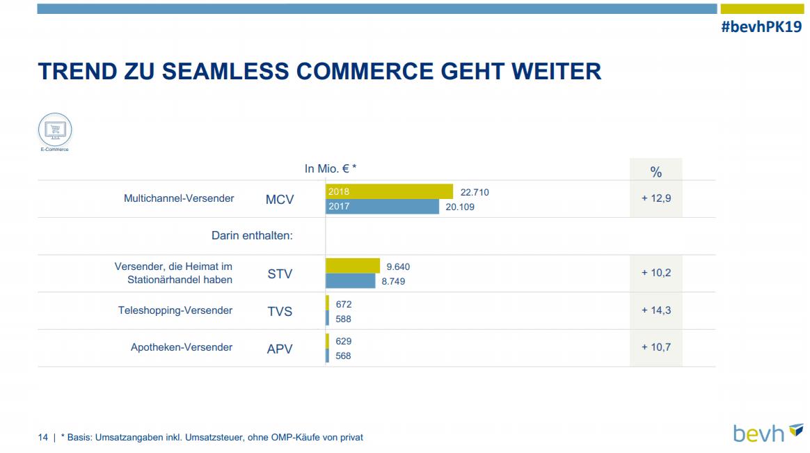 E-Commerce Umsatz, E-Commerce Umsatz wächst um 11,4%