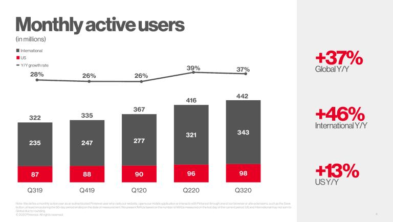 Pinterest Nutzerzahlen 2020 - Statistik