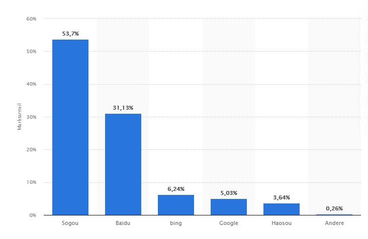 Internet in China - Beliebteste chinesische Suchmaschinen