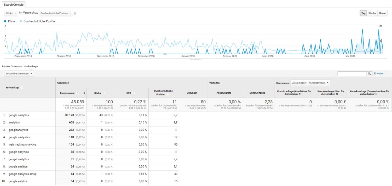 Google Analytics Zugriffe organisch
