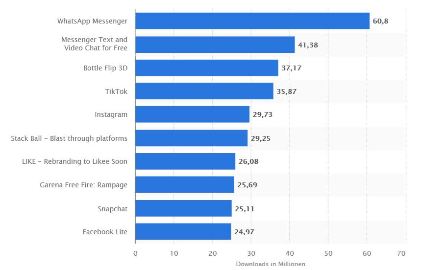 Ranking der beliebtesten Apps im Google Play Store nach der Anzahl der Downloads weltweit im Juni 2019 (in Millionen)