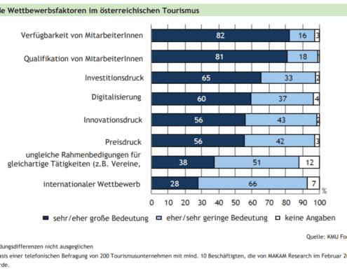 Wettbewerbsfaktoren im Tourismus
