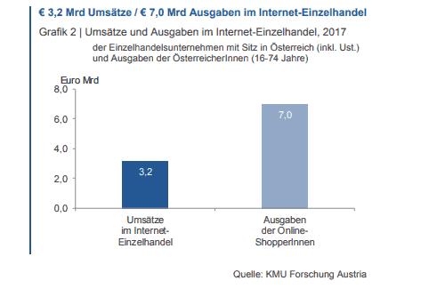 Onlineshopping, Steiermark knackt Milliardengrenze