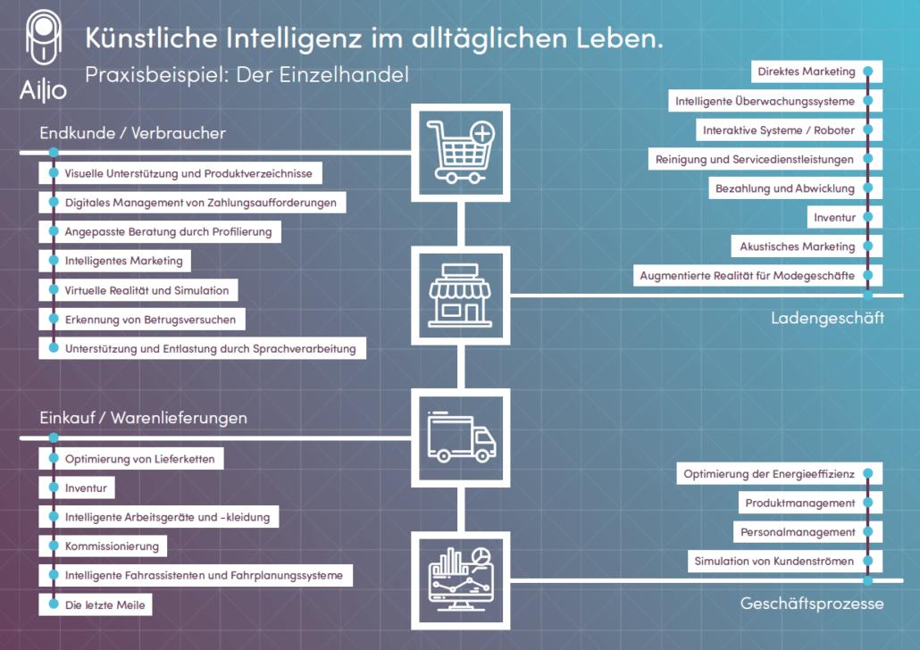 Marketing Trends - KI Künstliche Intelligenz im Handel