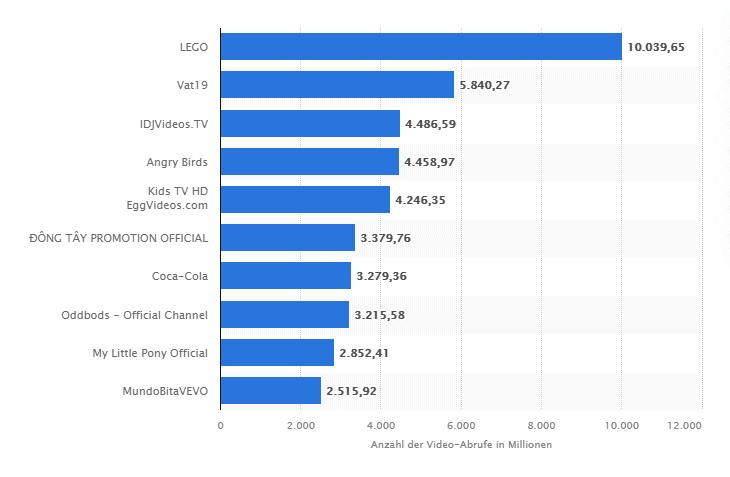 YouTube - Beliebteste Marken nach Anzahl der Video-Abrufe 2021