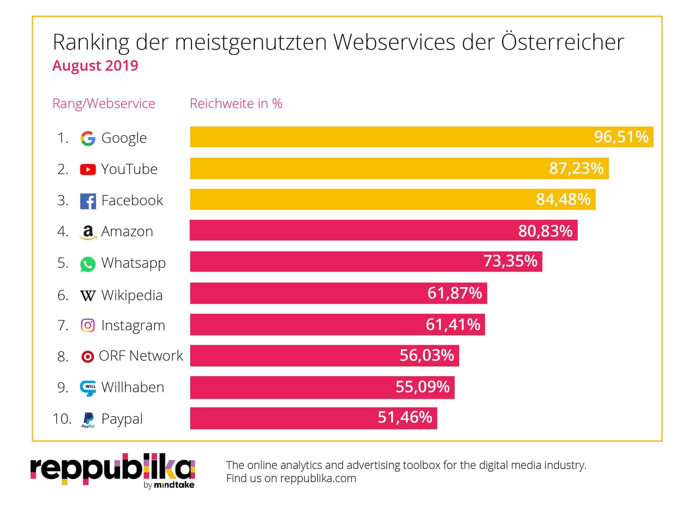 YouTube: Meistgenutzte Webservices in Österreich_Ranking August 2019