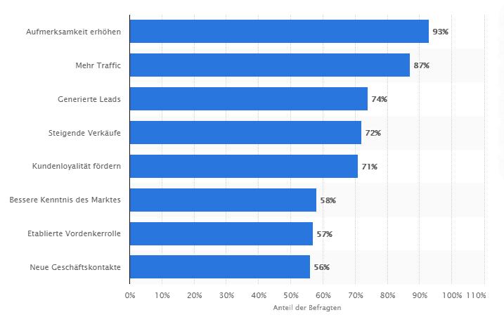 Balkendiagramm Social Media Marketing Nutzen für Unternehmen