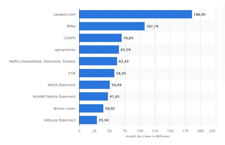 Balkendiagramm Österreichische Top-Marken nach Anzahl der YouTube-Views