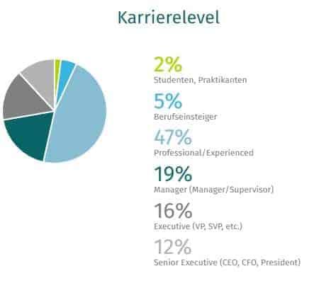 Kreisdiagramm Karrierelevel XING
