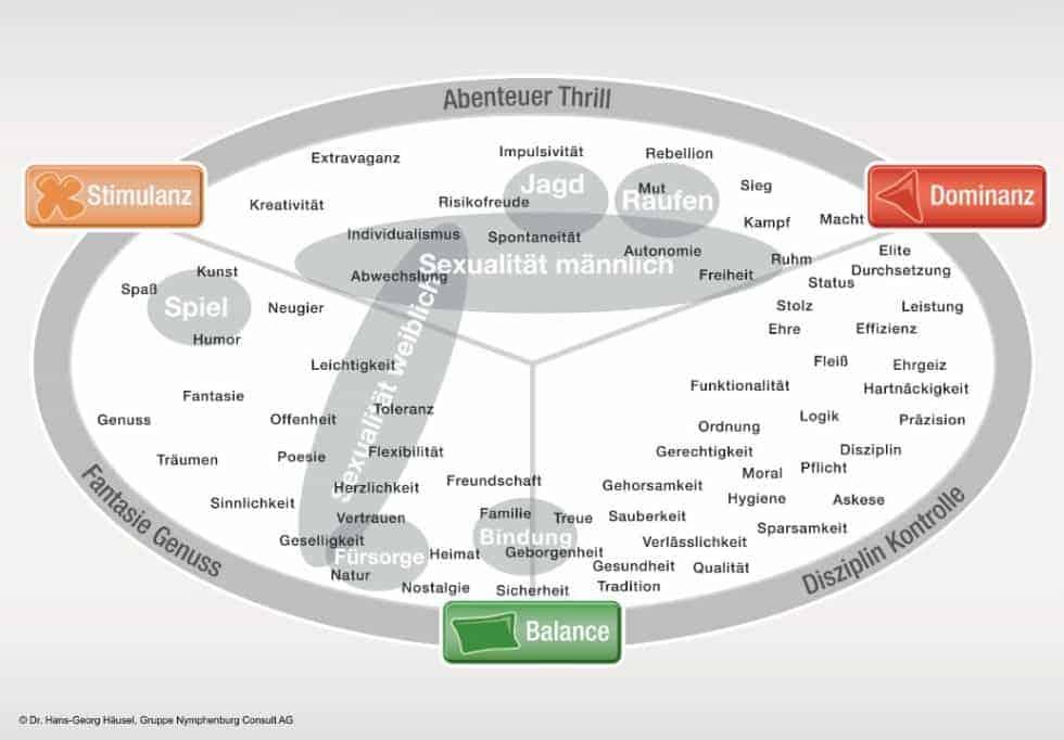 Personas, Personas, Limbisches System und die optimale Zielgruppenansprache