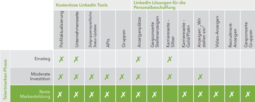 Tabelle LinkedIn Tools im Überblick