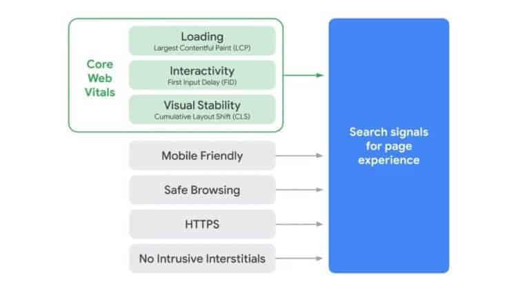Core Web Vitals: Grafik Search Page Experience