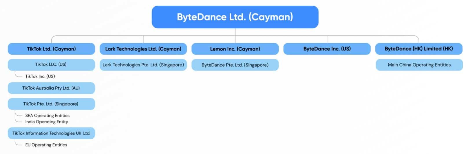 ByteDance Unternehmensstruktur