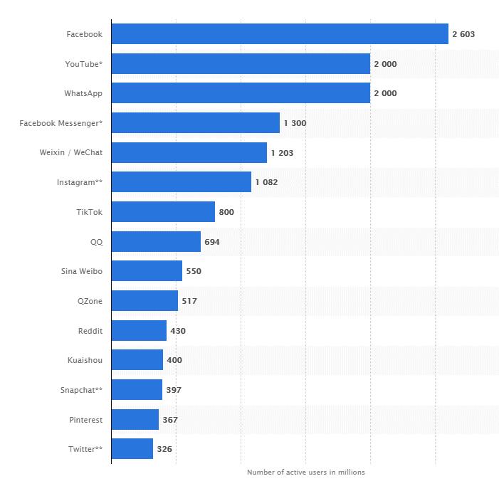 Social Media Trends, Social Media Trends 2021 – was erwartet uns?