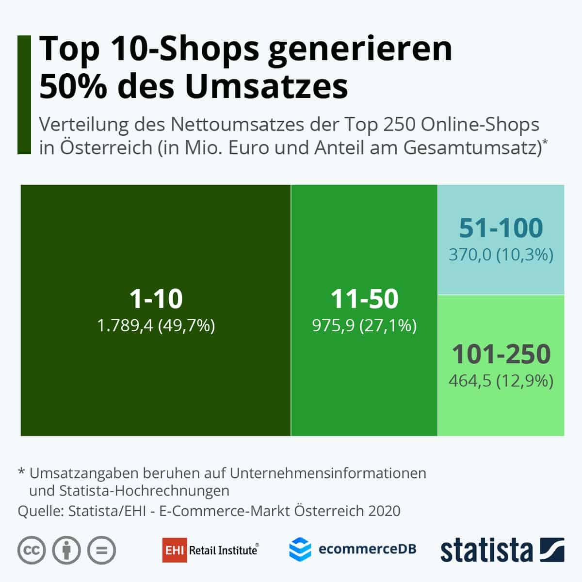 Top 10 Onlineshops Österreich 2020