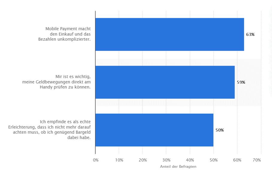 Vorteile von Mobile Payment - Statista - Umfrage Österreich April 2019