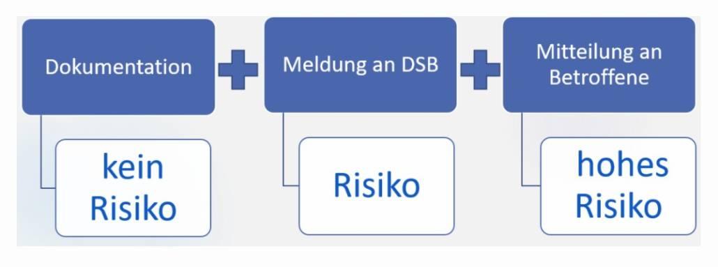 Data Breach - Voraussetzungen für Meldepflicht an Behörde und Betroffene