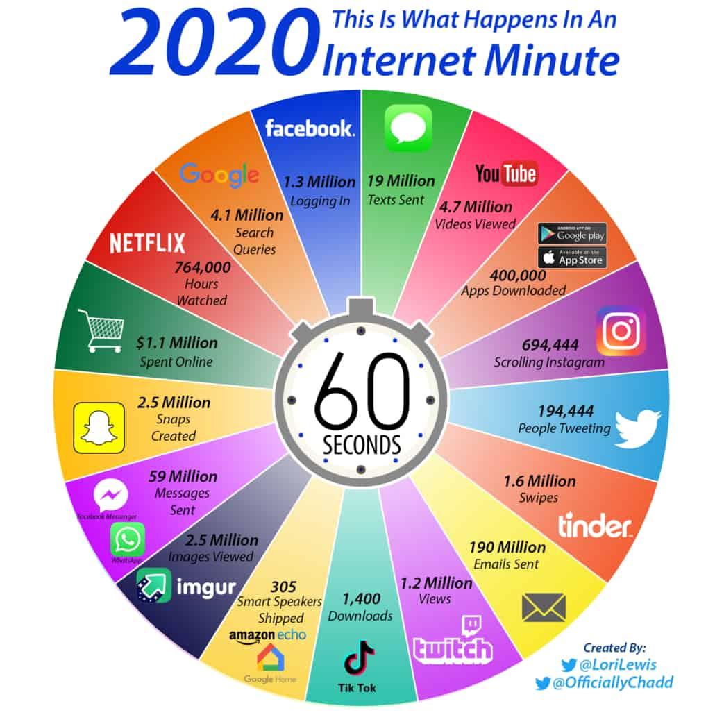 Real-Time-Internet, Echtzeit-Internet – was passiert gerade?