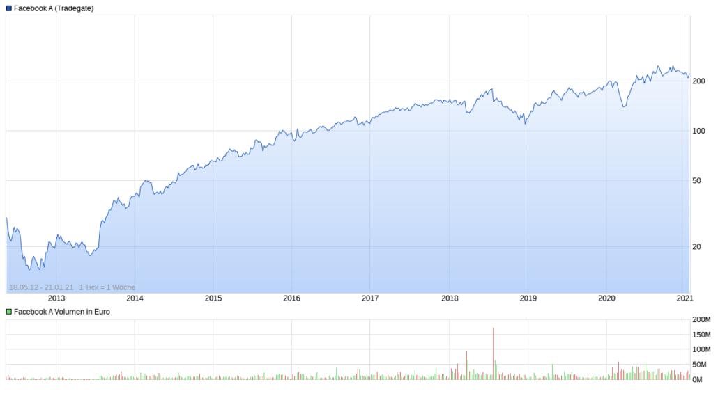 Facebook - Aktien Kursentwicklung 2012 bis 2021