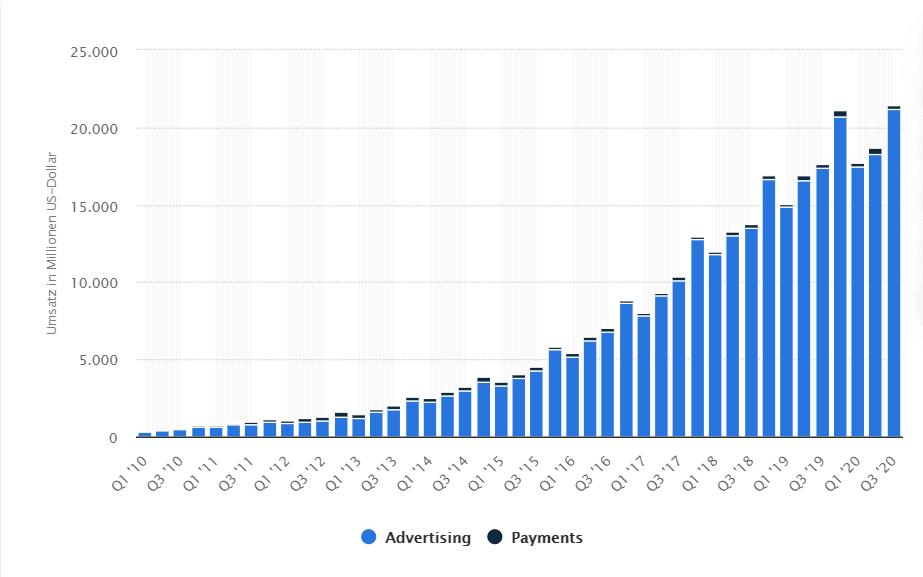 Facebook - Umsätze im 3. Quartal 2020