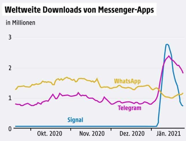 WhatsApp 2021 - Weltweite Downloads Messenger Signal Telegram