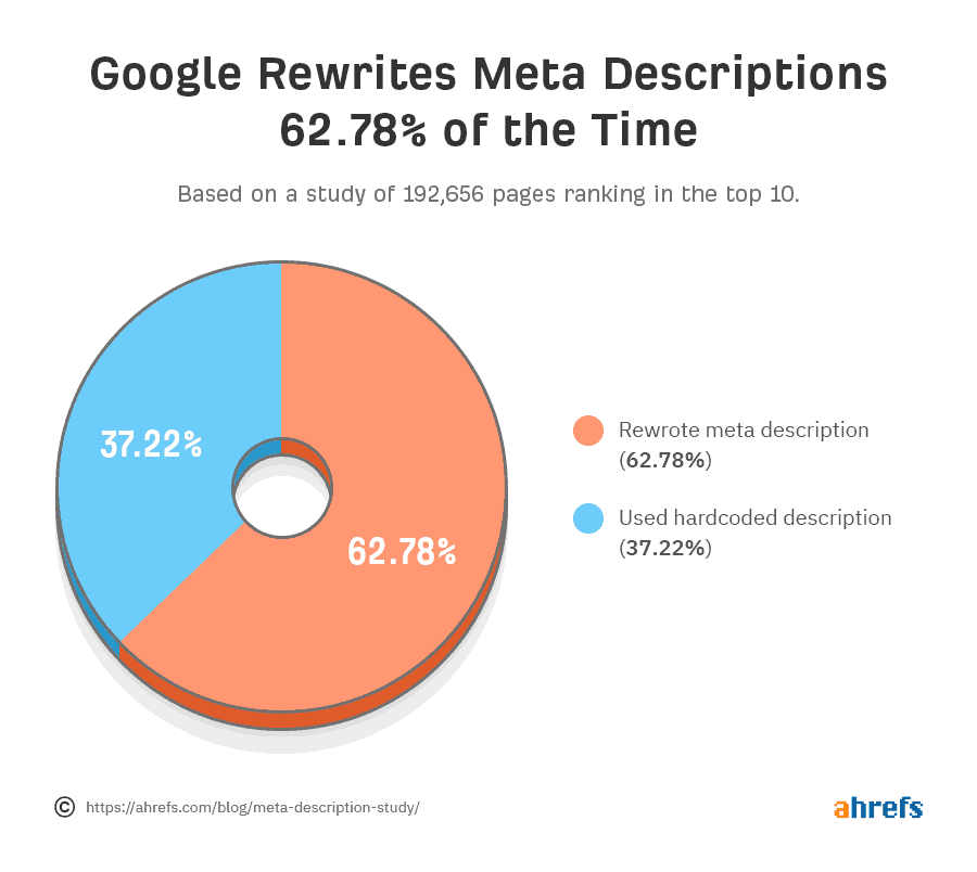 Meta-Description - wie oft ersetzt Google Meta-Beschreibung